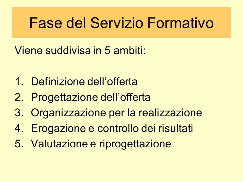 Fase del Servizio Formativo Viene suddivisa in 5 ambiti: 1.Definizione dellofferta 2.Progettazione dellofferta 3.Organizzazione per la realizzazione 4.Erogazione e controllo dei risultati 5.Valutazione e riprogettazione