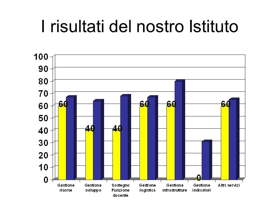 I risultati del nostro Istituto