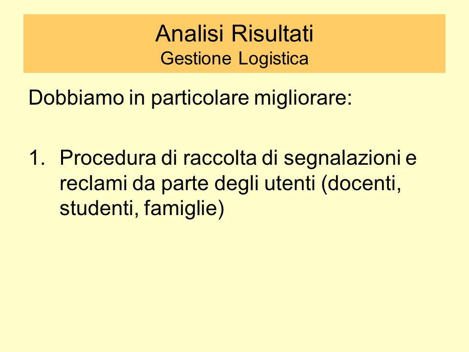 Analisi Risultati Gestione Logistica Dobbiamo in particolare migliorare: 1.Procedura di raccolta di segnalazioni e reclami da parte degli utenti (docenti, studenti, famiglie)