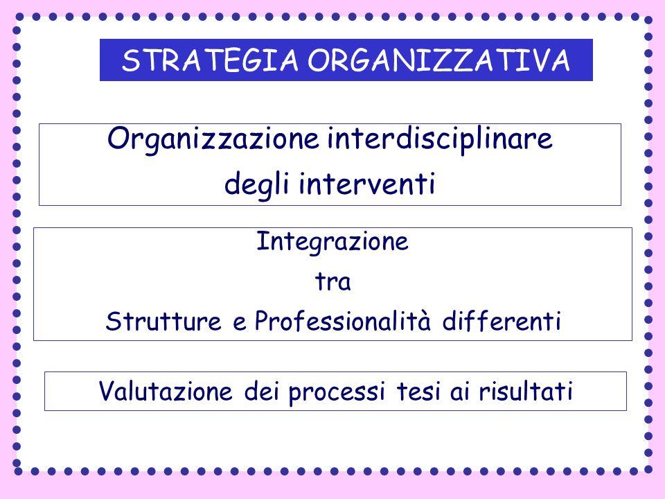 STRATEGIA ORGANIZZATIVA Organizzazione interdisciplinare degli interventi Integrazione tra Strutture e Professionalità differenti Valutazione dei proc