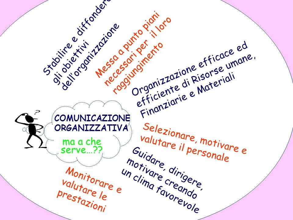 COMUNICAZIONE ORGANIZZATIVA ma a che serve…?? Stabilire e diffondere gli obiettivi dellorganizzazione Messa a punto piani necessari per il loro raggiu