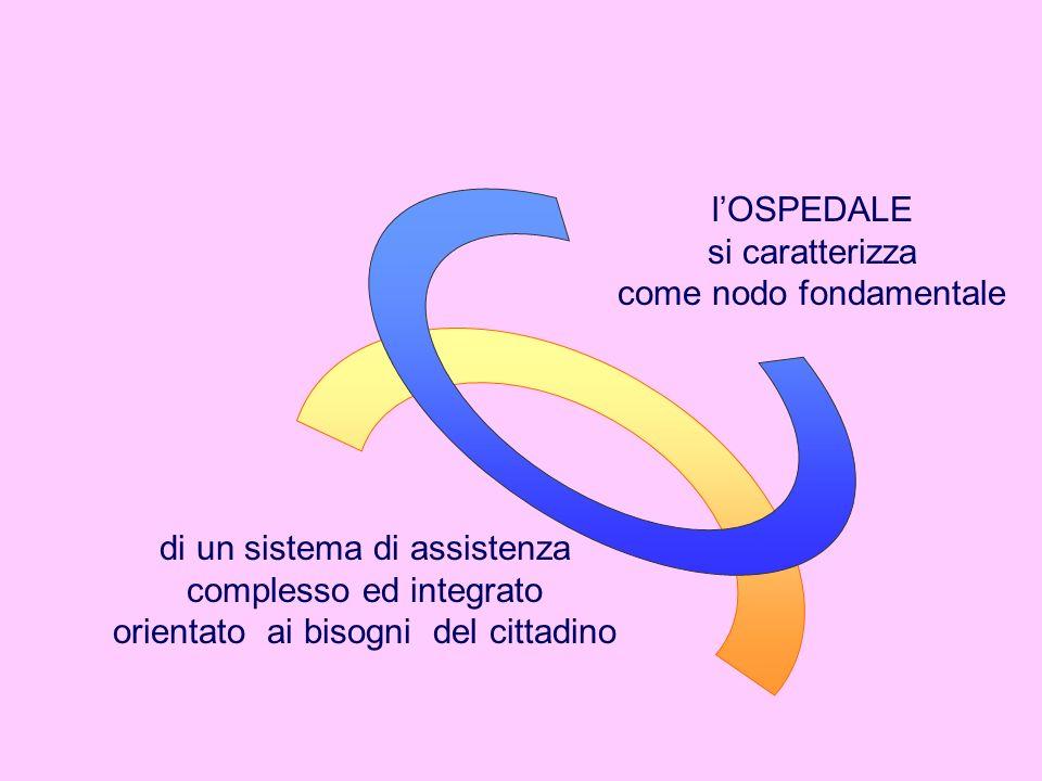 lOSPEDALE si caratterizza come nodo fondamentale di un sistema di assistenza complesso ed integrato orientato ai bisogni del cittadino