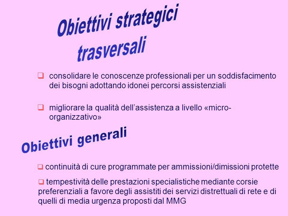 continuità di cure programmate per ammissioni/dimissioni protette migliorare la qualità dellassistenza a livello «micro- organizzativo» consolidare le