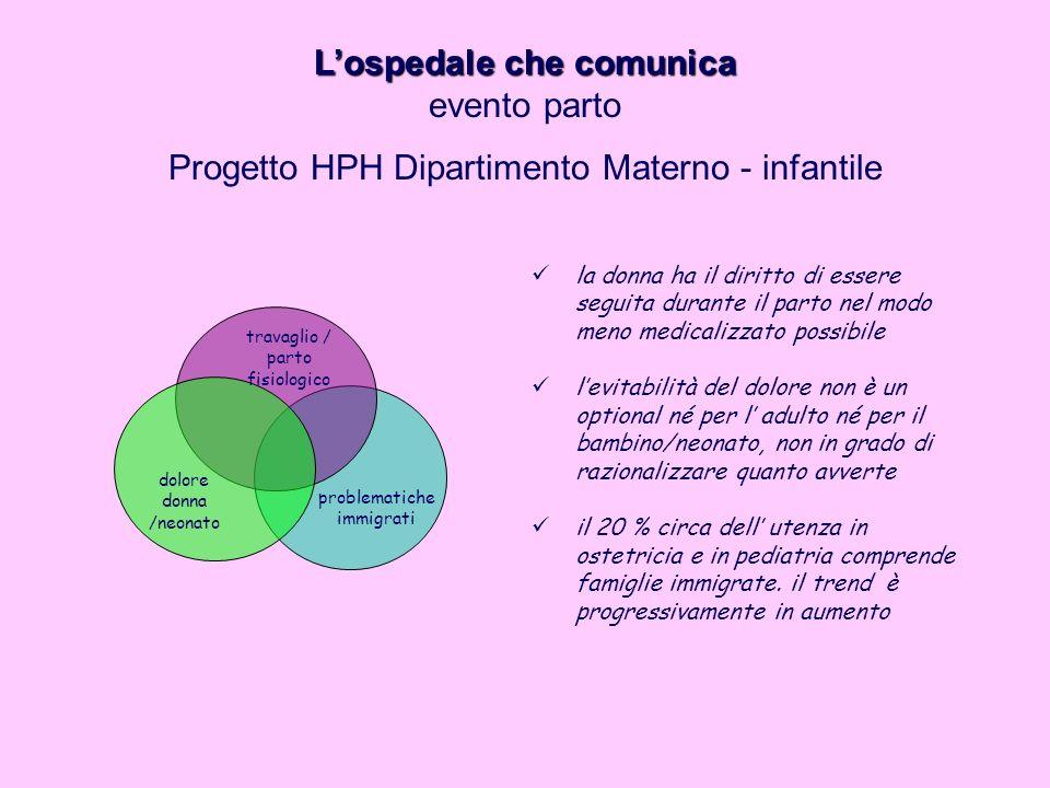 travaglio / parto fisiologico dolore donna /neonato problematiche immigrati Lospedale che comunica evento parto Progetto HPH Dipartimento Materno - in