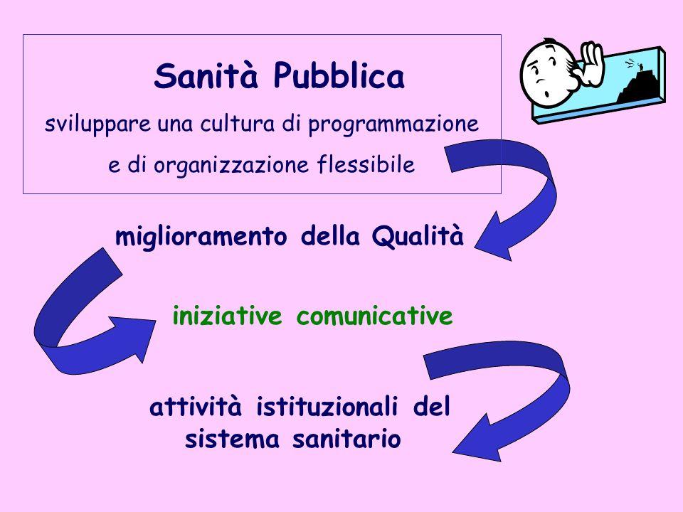 Sanità Pubblica sviluppare una cultura di programmazione e di organizzazione flessibile miglioramento della Qualità iniziative comunicative attività i