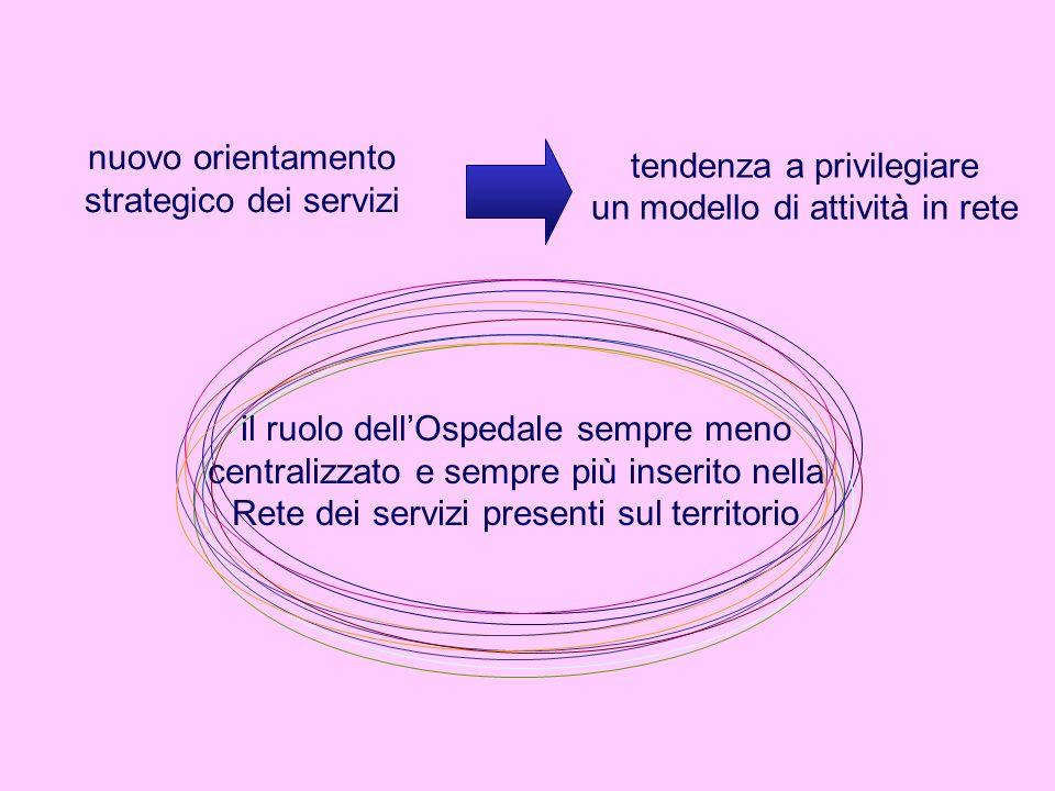 nuovo orientamento strategico dei servizi il ruolo dellOspedale sempre meno centralizzato e sempre più inserito nella Rete dei servizi presenti sul te