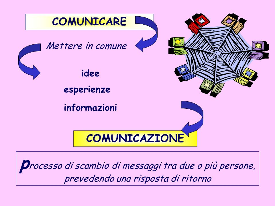 COMUNICARE Mettere in comune idee esperienze informazioni COMUNICAZIONE p rocesso di scambio di messaggi tra due o più persone, prevedendo una rispost