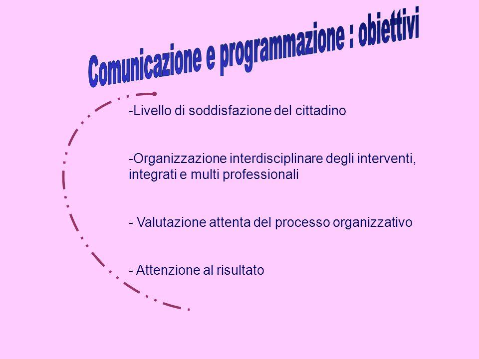 -Livello di soddisfazione del cittadino -Organizzazione interdisciplinare degli interventi, integrati e multi professionali - Valutazione attenta del