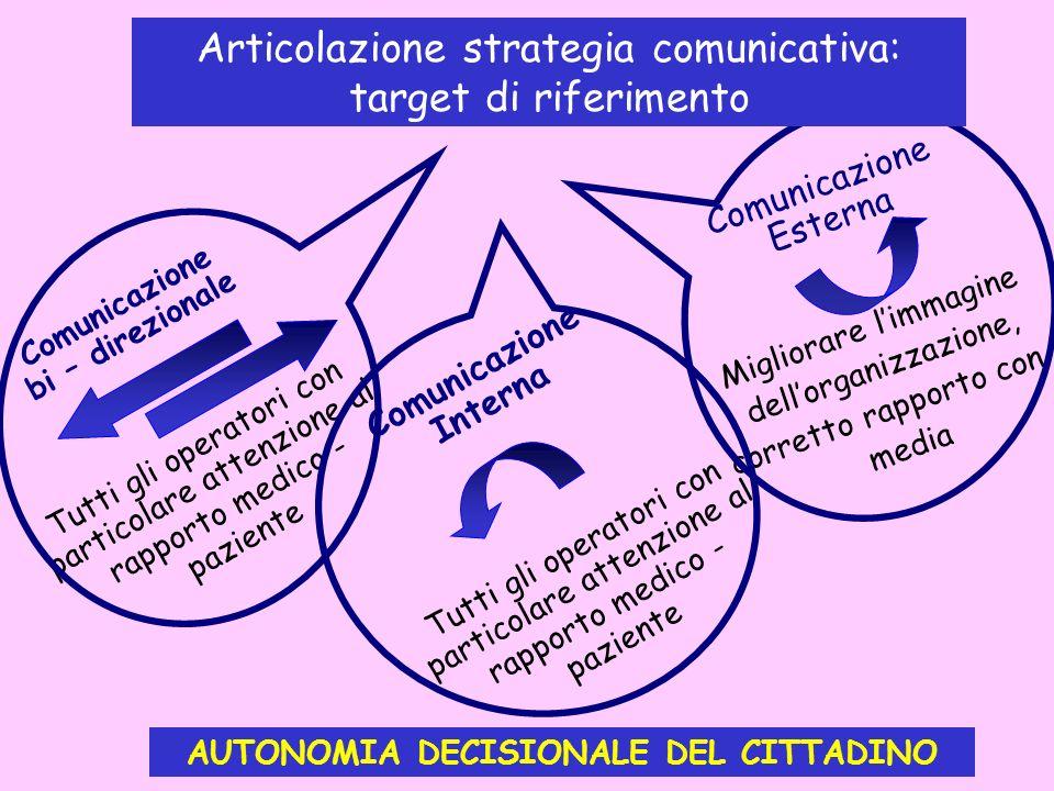 Comunicazione Esterna Migliorare limmagine dellorganizzazione, corretto rapporto con i media Comunicazione bi – direzionale Tutti gli operatori con pa
