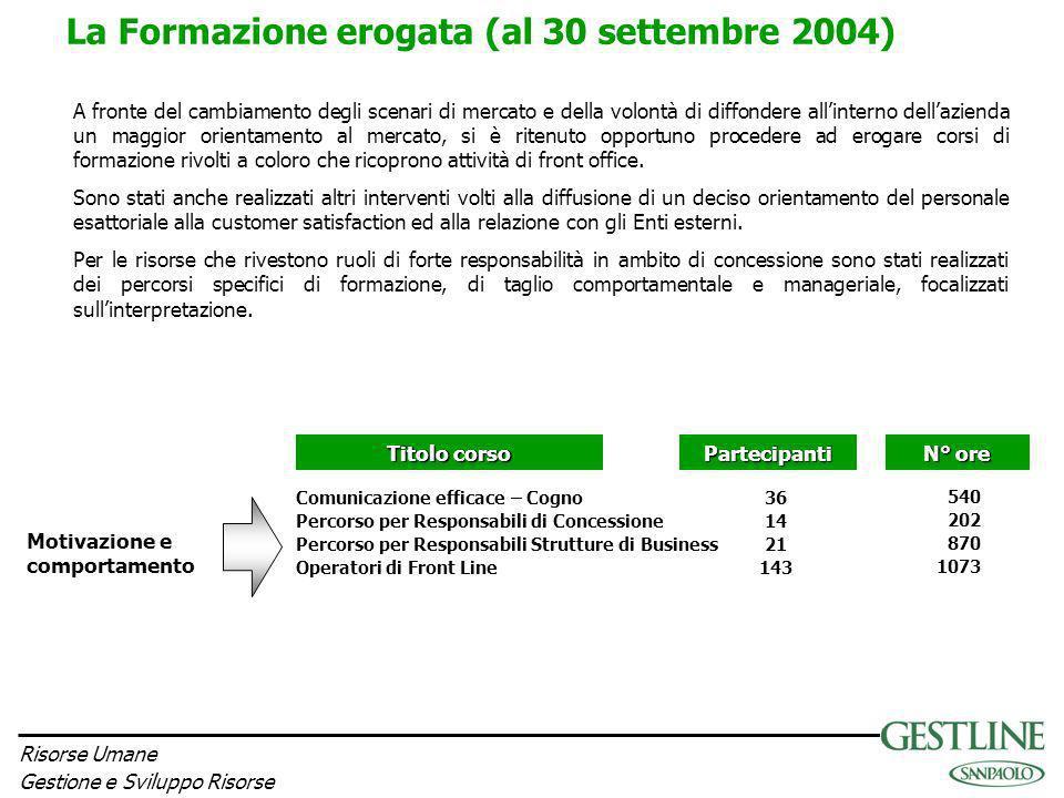 Risorse Umane Gestione e Sviluppo Risorse La Formazione erogata (al 30 settembre 2004) Motivazione e comportamento Comunicazione efficace – Cogno Perc