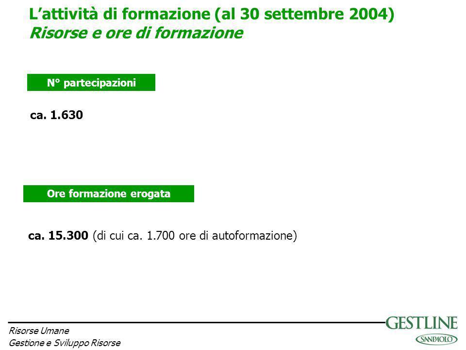 Risorse Umane Gestione e Sviluppo Risorse N° partecipazioni Ore formazione erogata ca. 1.630 Lattività di formazione (al 30 settembre 2004) Risorse e