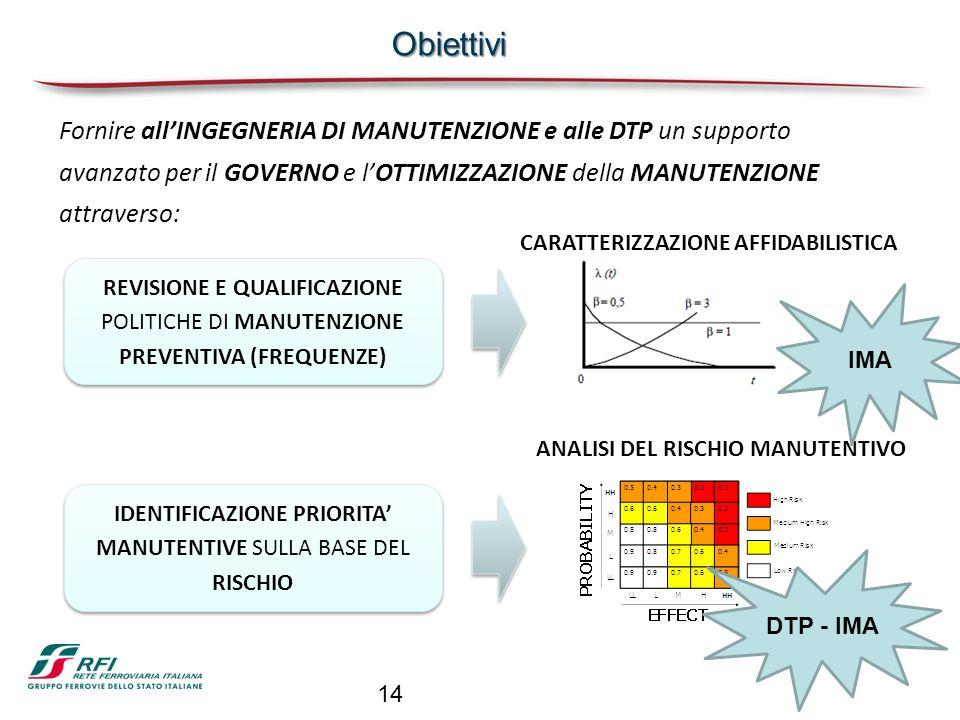 CARATTERIZZAZIONE AFFIDABILISTICA ANALISI DEL RISCHIO MANUTENTIVO Obiettivi Fornire allINGEGNERIA DI MANUTENZIONE e alle DTP un supporto avanzato per