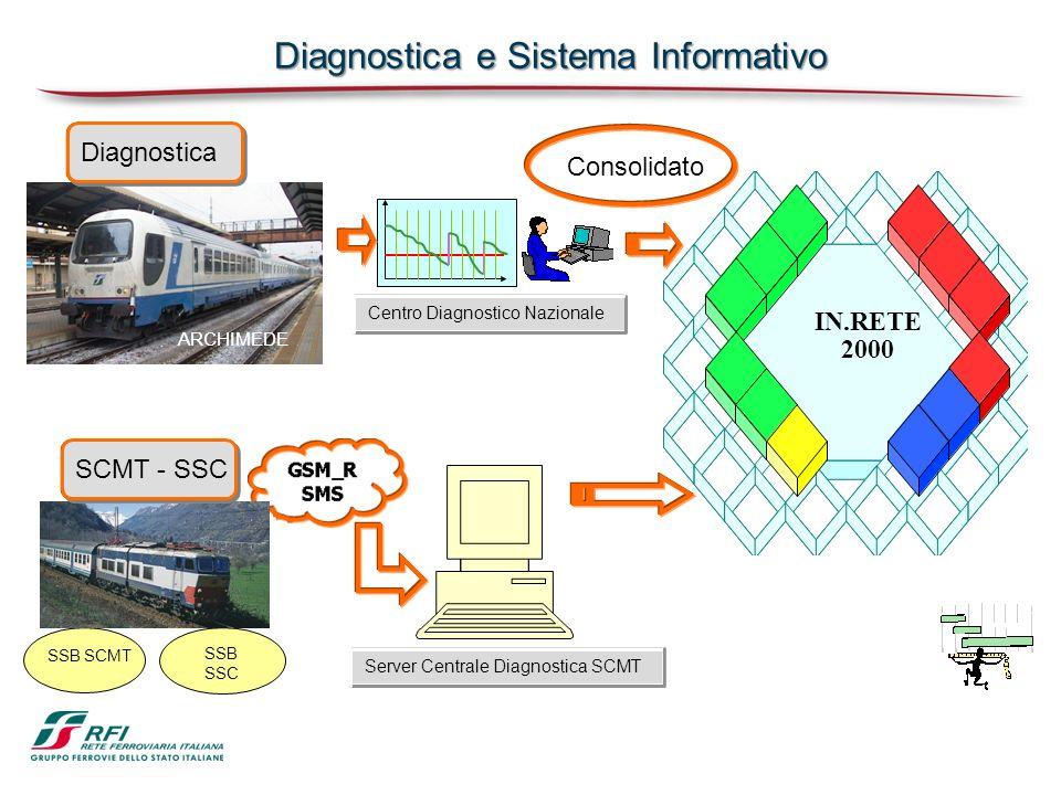 IN.RETE 2000 ARCHIMEDE Diagnostica Centro Diagnostico Nazionale SSB SSC SSB SCMT Server Centrale Diagnostica SCMT SCMT - SSC Diagnostica e Sistema Inf