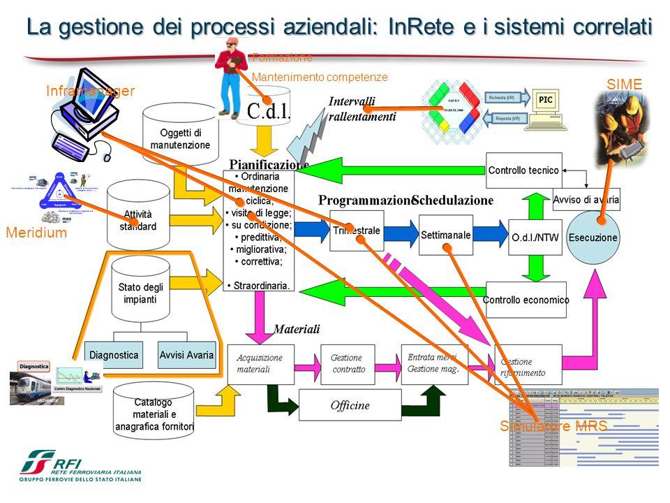 Inframanager Meridium Simulatore MRS SIME La gestione dei processi aziendali: InRete e i sistemi correlati Formazione Mantenimento competenze