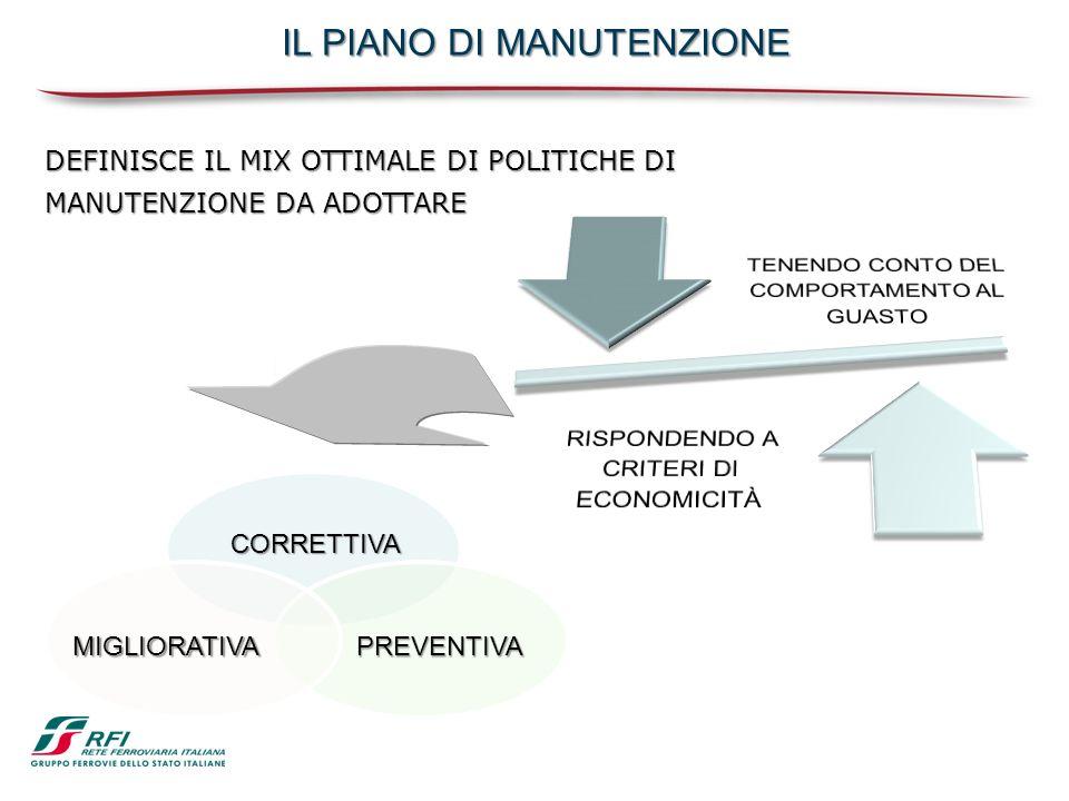 DEFINISCE IL MIX OTTIMALE DI POLITICHE DI MANUTENZIONE DA ADOTTARE IL PIANO DI MANUTENZIONE CORRETTIVA PREVENTIVAMIGLIORATIVA