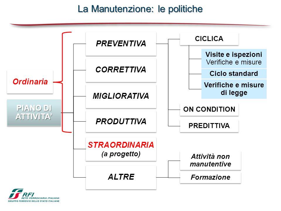 PREVENTIVA ALTRE CORRETTIVA MIGLIORATIVA STRAORDINARIA (a progetto) STRAORDINARIA (a progetto) PIANO DI ATTIVITA Ciclo standard Verifiche e misure di