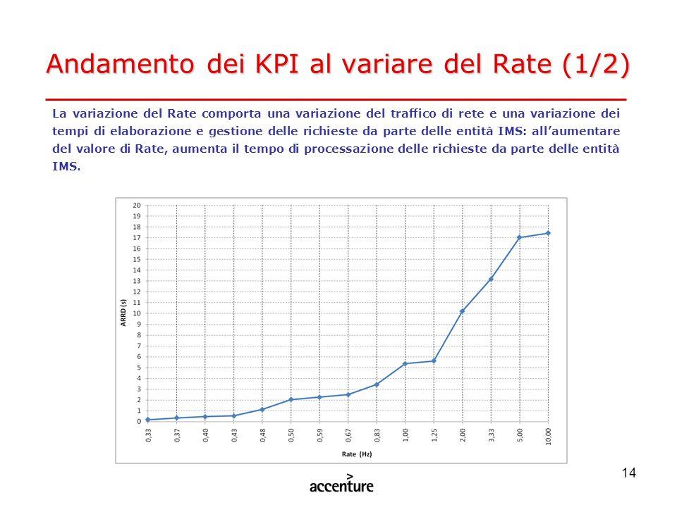 14 Andamento dei KPI al variare del Rate (1/2) La variazione del Rate comporta una variazione del traffico di rete e una variazione dei tempi di elabo
