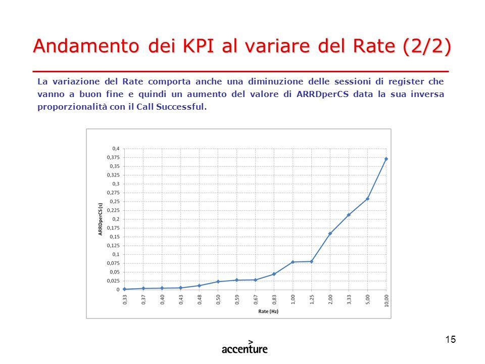 15 Andamento dei KPI al variare del Rate (2/2) La variazione del Rate comporta anche una diminuzione delle sessioni di register che vanno a buon fine