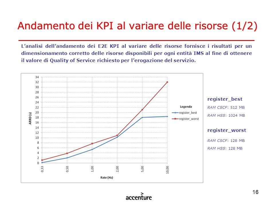 16 Andamento dei KPI al variare delle risorse (1/2) Lanalisi dellandamento dei E2E KPI al variare delle risorse fornisce i risultati per un dimensiona