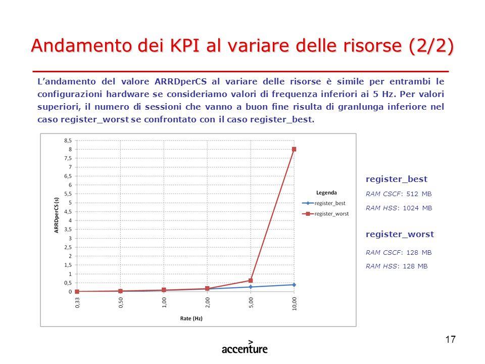 17 Andamento dei KPI al variare delle risorse (2/2) register_best RAM CSCF: 512 MB RAM HSS: 1024 MB register_worst RAM CSCF: 128 MB RAM HSS: 128 MB La