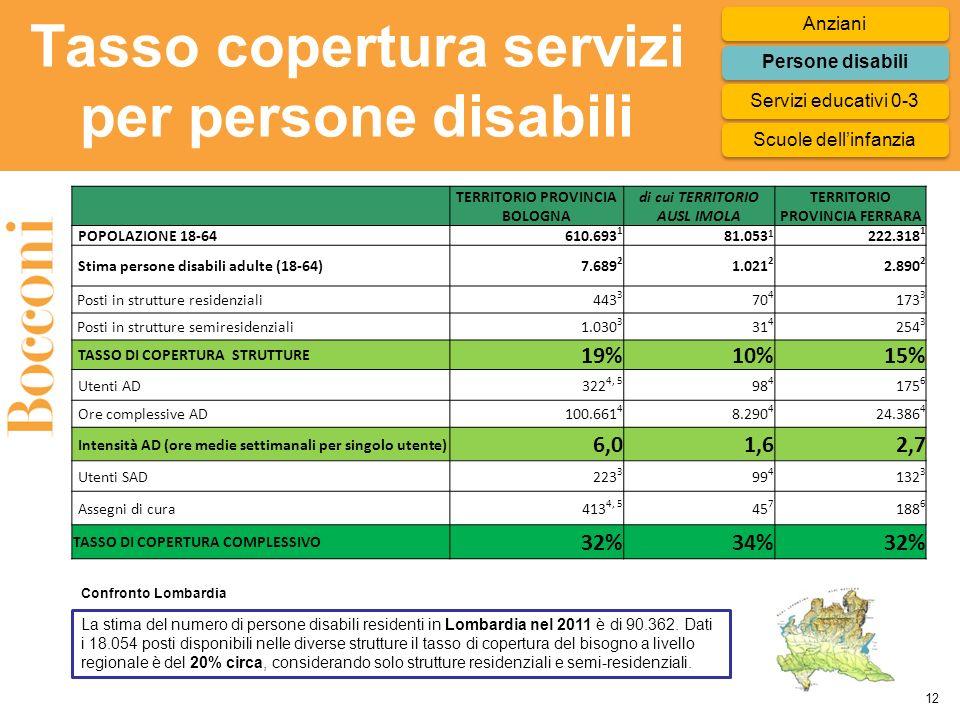 TERRITORIO PROVINCIA BOLOGNA di cui TERRITORIO AUSL IMOLA TERRITORIO PROVINCIA FERRARA POPOLAZIONE 18-64610.693 1 81.053 1 222.318 1 Stima persone disabili adulte (18-64)7.689 2 1.021 2 2.890 2 Posti in strutture residenziali443 3 70 4 173 3 Posti in strutture semiresidenziali 1.030 3 31 4 254 3 TASSO DI COPERTURA STRUTTURE 19%10%15% Utenti AD322 4, 5 98 4 175 6 Ore complessive AD 100.661 4 8.290 4 24.386 4 Intensità AD (ore medie settimanali per singolo utente) 6,01,62,7 Utenti SAD223 3 99 4 132 3 Assegni di cura413 4, 5 45 7 188 6 TASSO DI COPERTURA COMPLESSIVO 32%34%32% Tasso copertura servizi per persone disabili 12 La stima del numero di persone disabili residenti in Lombardia nel 2011 è di 90.362.