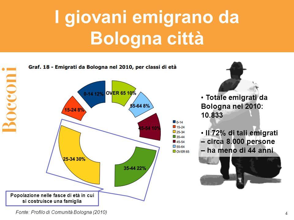 I giovani emigrano da Bologna città 4 Totale emigrati da Bologna nel 2010: 10.833 Il 72% di tali emigrati – circa 8.000 persone – ha meno di 44 anni Fonte: Profilo di Comunità Bologna (2010) Popolazione nelle fasce di età in cui si costruisce una famiglia