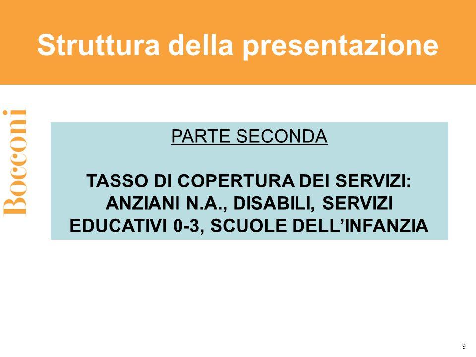 Struttura della presentazione 9 PARTE SECONDA TASSO DI COPERTURA DEI SERVIZI: ANZIANI N.A., DISABILI, SERVIZI EDUCATIVI 0-3, SCUOLE DELLINFANZIA