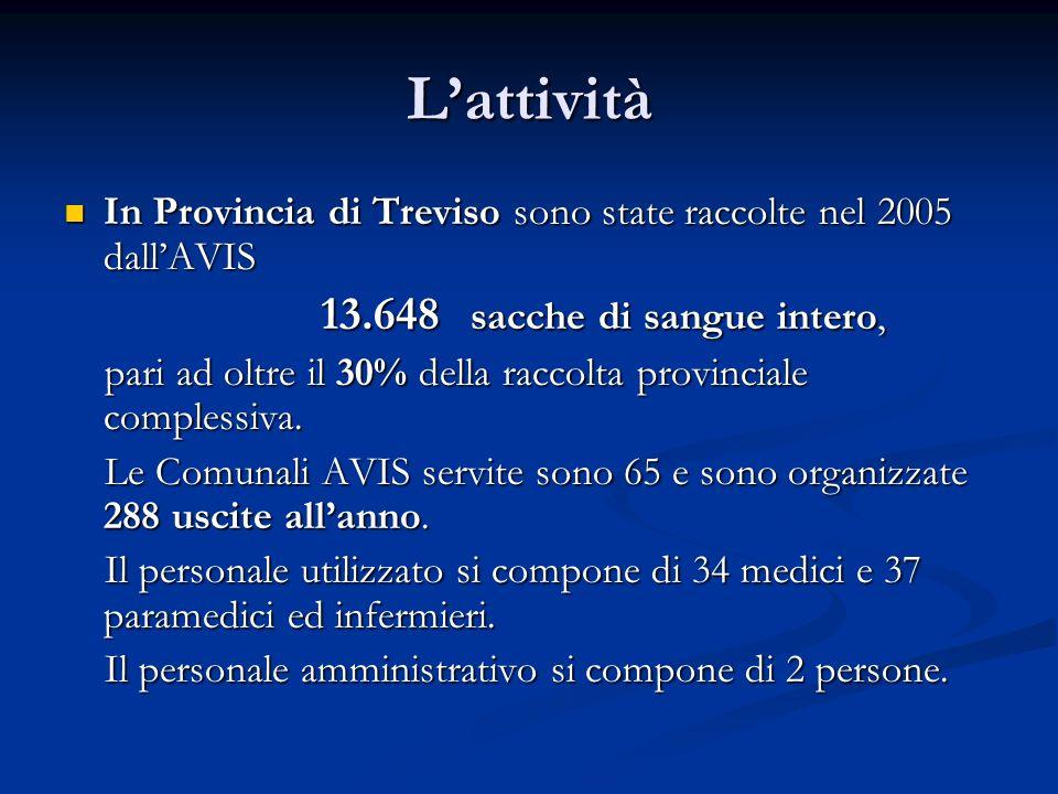 Lattività In Provincia di Treviso sono state raccolte nel 2005 dallAVIS In Provincia di Treviso sono state raccolte nel 2005 dallAVIS 13.648 sacche di sangue intero, 13.648 sacche di sangue intero, pari ad oltre il 30% della raccolta provinciale complessiva.