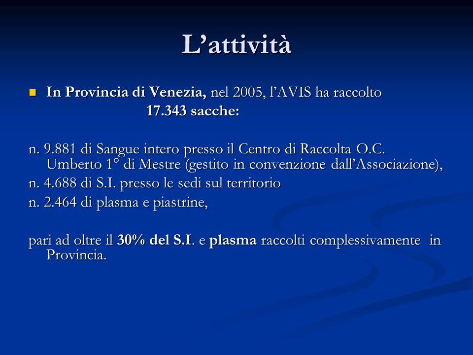 Lattività In Provincia di Venezia, nel 2005, lAVIS ha raccolto In Provincia di Venezia, nel 2005, lAVIS ha raccolto 17.343 sacche: 17.343 sacche: n.