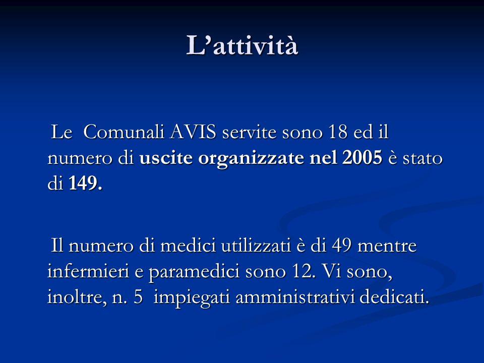 Lattività Le Comunali AVIS servite sono 18 ed il numero di uscite organizzate nel 2005 è stato di 149. Le Comunali AVIS servite sono 18 ed il numero d