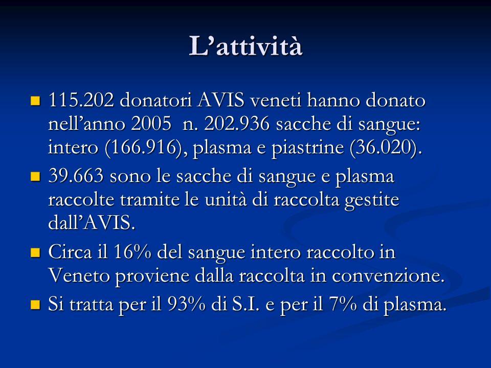 Lattività 115.202 donatori AVIS veneti hanno donato nellanno 2005 n. 202.936 sacche di sangue: intero (166.916), plasma e piastrine (36.020). 115.202
