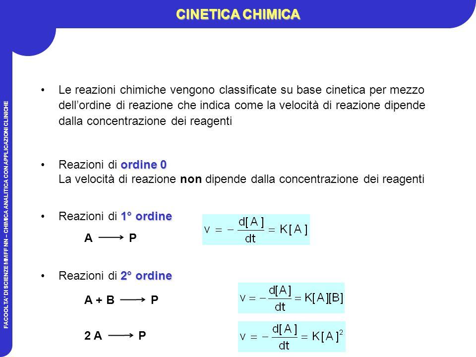 FACOOLTA DI SCIENZE MM FF NN – CHIMICA ANALITICA CON APPLICAZIONI CLINICHE CINETICA CHIMICA Le reazioni chimiche vengono classificate su base cinetica per mezzo dellordine di reazione che indica come la velocità di reazione dipende dalla concentrazione dei reagenti 1° ordineReazioni di 1° ordine A P A + B P 2 A P 2° ordineReazioni di 2° ordine ordine 0Reazioni di ordine 0 La velocità di reazione non dipende dalla concentrazione dei reagenti