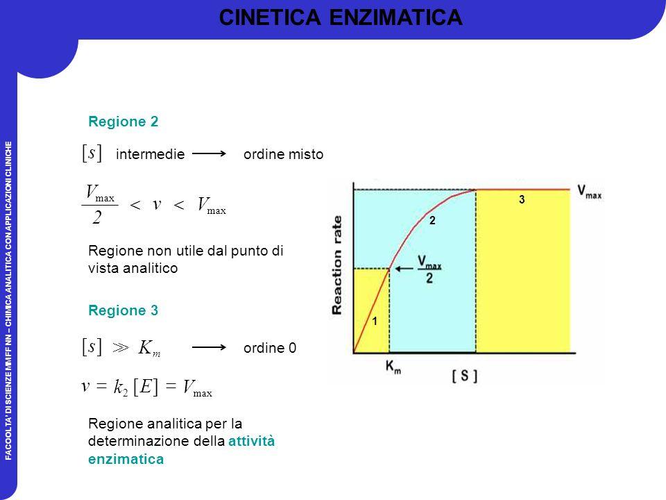 FACOOLTA DI SCIENZE MM FF NN – CHIMICA ANALITICA CON APPLICAZIONI CLINICHE Regione 2 Regione non utile dal punto di vista analitico ][s intermedieordine misto v max V max 2 V ][s K m >> ordine 0 Regione 3 ][ 2 E k v max V Regione analitica per la determinazione della attività enzimatica 1 2 3 CINETICA ENZIMATICA