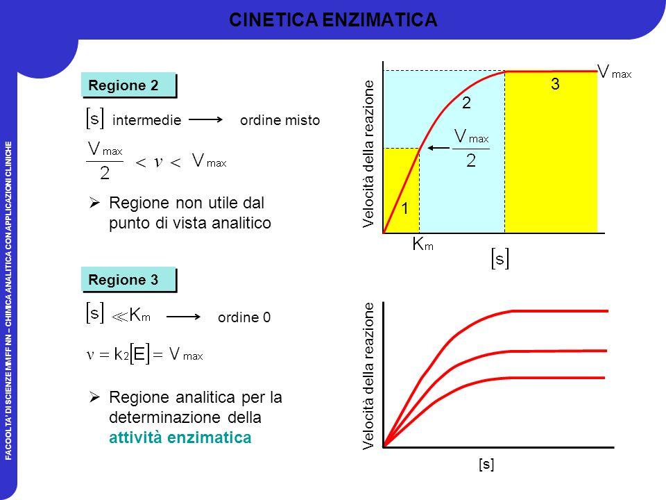 FACOOLTA DI SCIENZE MM FF NN – CHIMICA ANALITICA CON APPLICAZIONI CLINICHE CINETICA ENZIMATICA Regione 2 Regione non utile dal punto di vista analitico intermedieordine misto v Regione 3 Regione analitica per la determinazione della attività enzimatica ordine 0 >> 1 2 3 Velocità della reazione [s]