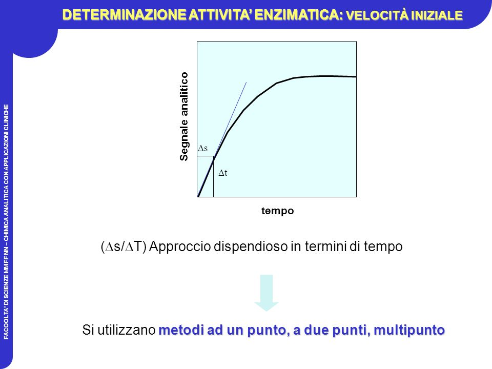 FACOOLTA DI SCIENZE MM FF NN – CHIMICA ANALITICA CON APPLICAZIONI CLINICHE ( s/ T) Approccio dispendioso in termini di tempo metodi ad un punto, a due punti, multipunto Si utilizzano metodi ad un punto, a due punti, multipunto tempo Segnale analitico s t DETERMINAZIONE ATTIVITA ENZIMATICA: VELOCITÀ INIZIALE