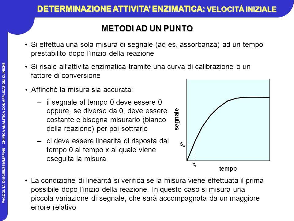 FACOOLTA DI SCIENZE MM FF NN – CHIMICA ANALITICA CON APPLICAZIONI CLINICHE METODI AD UN PUNTO Affinchè la misura sia accurata: –il segnale al tempo 0 deve essere 0 oppure, se diverso da 0, deve essere costante e bisogna misurarlo (bianco della reazione) per poi sottrarlo –ci deve essere linearità di risposta dal tempo 0 al tempo x al quale viene eseguita la misura Si effettua una sola misura di segnale (ad es.