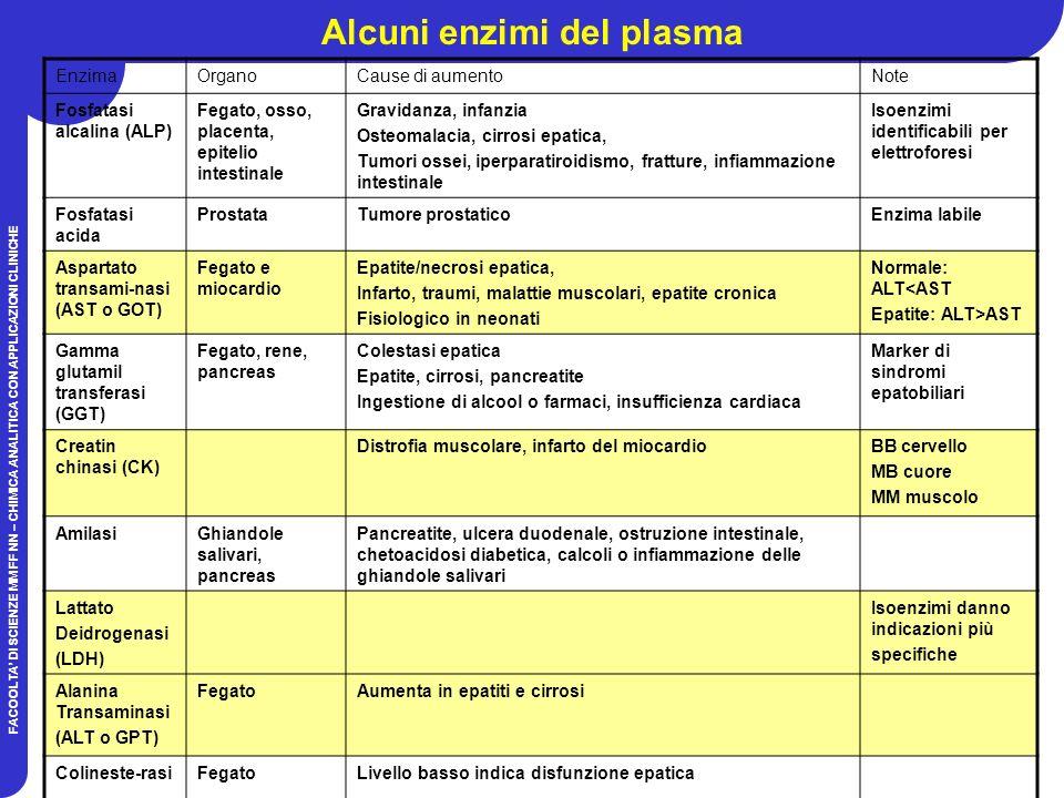 FACOOLTA DI SCIENZE MM FF NN – CHIMICA ANALITICA CON APPLICAZIONI CLINICHE Alcuni enzimi del plasma EnzimaOrganoCause di aumentoNote Fosfatasi alcalina (ALP) Fegato, osso, placenta, epitelio intestinale Gravidanza, infanzia Osteomalacia, cirrosi epatica, Tumori ossei, iperparatiroidismo, fratture, infiammazione intestinale Isoenzimi identificabili per elettroforesi Fosfatasi acida ProstataTumore prostaticoEnzima labile Aspartato transami-nasi (AST o GOT) Fegato e miocardio Epatite/necrosi epatica, Infarto, traumi, malattie muscolari, epatite cronica Fisiologico in neonati Normale: ALT<AST Epatite: ALT>AST Gamma glutamil transferasi (GGT) Fegato, rene, pancreas Colestasi epatica Epatite, cirrosi, pancreatite Ingestione di alcool o farmaci, insufficienza cardiaca Marker di sindromi epatobiliari Creatin chinasi (CK) Distrofia muscolare, infarto del miocardioBB cervello MB cuore MM muscolo AmilasiGhiandole salivari, pancreas Pancreatite, ulcera duodenale, ostruzione intestinale, chetoacidosi diabetica, calcoli o infiammazione delle ghiandole salivari Lattato Deidrogenasi (LDH) Isoenzimi danno indicazioni più specifiche Alanina Transaminasi (ALT o GPT) FegatoAumenta in epatiti e cirrosi Colineste-rasiFegatoLivello basso indica disfunzione epatica