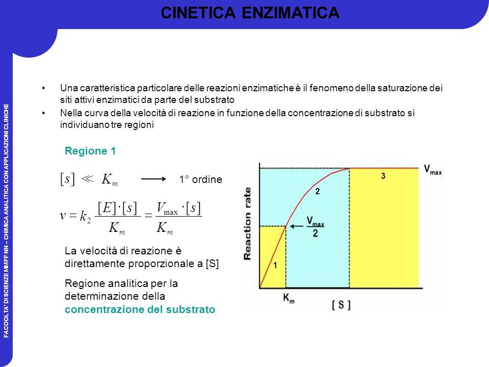 FACOOLTA DI SCIENZE MM FF NN – CHIMICA ANALITICA CON APPLICAZIONI CLINICHE Una caratteristica particolare delle reazioni enzimatiche è il fenomeno della saturazione dei siti attivi enzimatici da parte del substrato Nella curva della velocità di reazione in funzione della concentrazione di substrato si individuano tre regioni ][s K m >> 1° ordine Regione 1 La velocità di reazione è direttamente proporzionale a [S] Regione analitica per la determinazione della concentrazione del substrato ][][ 2 K sE k v m ][ max K sV m 1 2 3 CINETICA ENZIMATICA