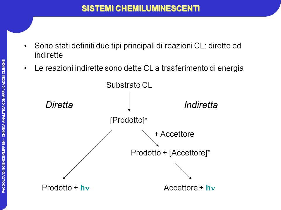 FACOOLTA DI SCIENZE MM FF NN – CHIMICA ANALITICA CON APPLICAZIONI CLINICHE SISTEMI CHEMILUMINESCENTI Sono stati definiti due tipi principali di reazioni CL: dirette ed indirette Le reazioni indirette sono dette CL a trasferimento di energia Prodotto + [Accettore]* Substrato CL [Prodotto]* Prodotto + h Accettore + h + Accettore DirettaIndiretta