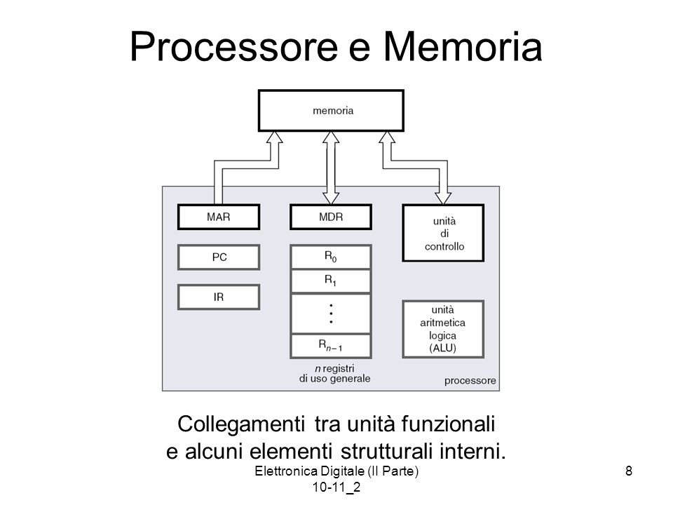 Elettronica Digitale (II Parte) 10-11_2 9 Registri del Processore Contatore di programma (program counter, PC): –punta allistruzione da prelevare ed eseguire Registro di istruzione (instruction register, IR): –contiene listruzione correntemente in esecuzione (listruzione è codificata in forma numerica) Registri di uso generale o banco di registri (register file, R 0 – R n 1 ): –contengono dati (e indirizzi) correntemente in uso Registro di indirizzo di memoria (memory address register, MAR) e registro dei dati di memoria (memory data register, MDR): –servono per leggere e scrivere la memoria