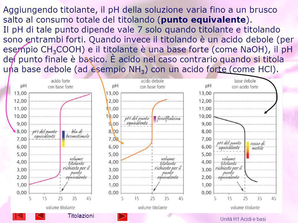 10 Aggiungendo titolante, il pH della soluzione varia fino a un brusco salto al consumo totale del titolando (punto equivalente). Il pH di tale punto