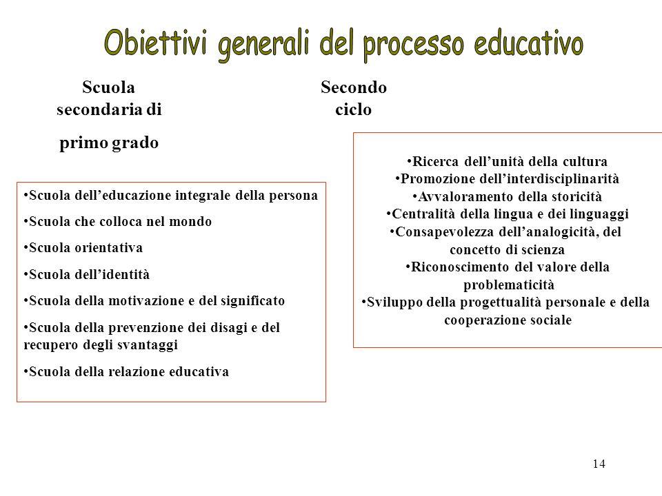 14 Scuola secondaria di primo grado Secondo ciclo Scuola delleducazione integrale della persona Scuola che colloca nel mondo Scuola orientativa Scuola
