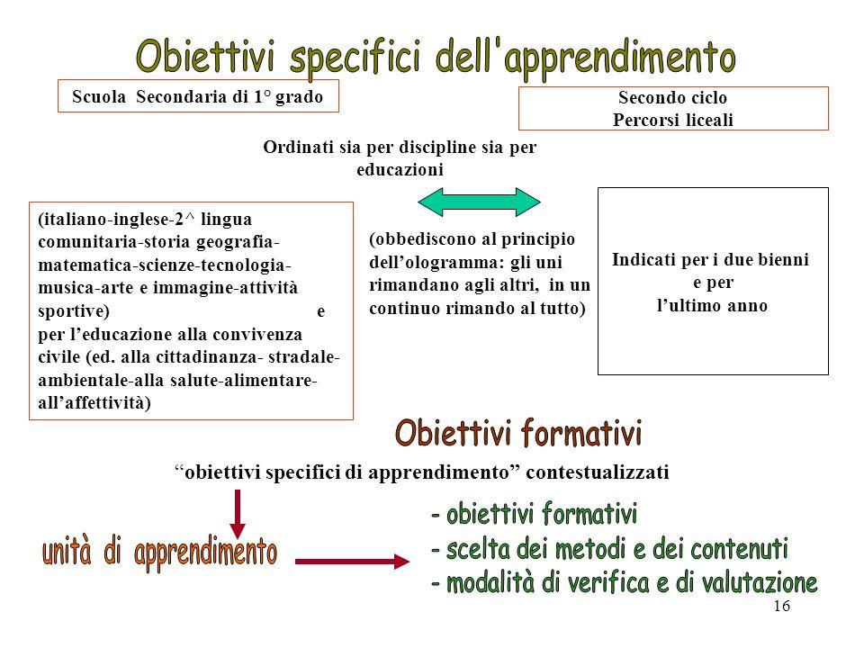 16 Scuola Secondaria di 1° grado (obbediscono al principio dellologramma: gli uni rimandano agli altri, in un continuo rimando al tutto) (italiano-ing