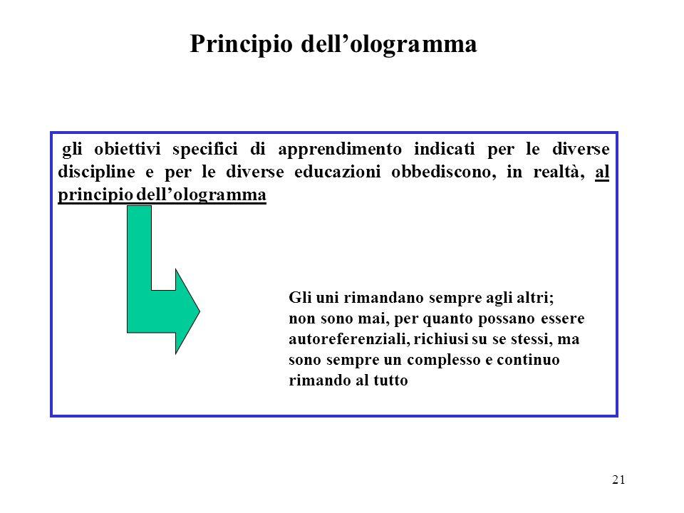 21 Principio dellologramma gli obiettivi specifici di apprendimento indicati per le diverse discipline e per le diverse educazioni obbediscono, in rea