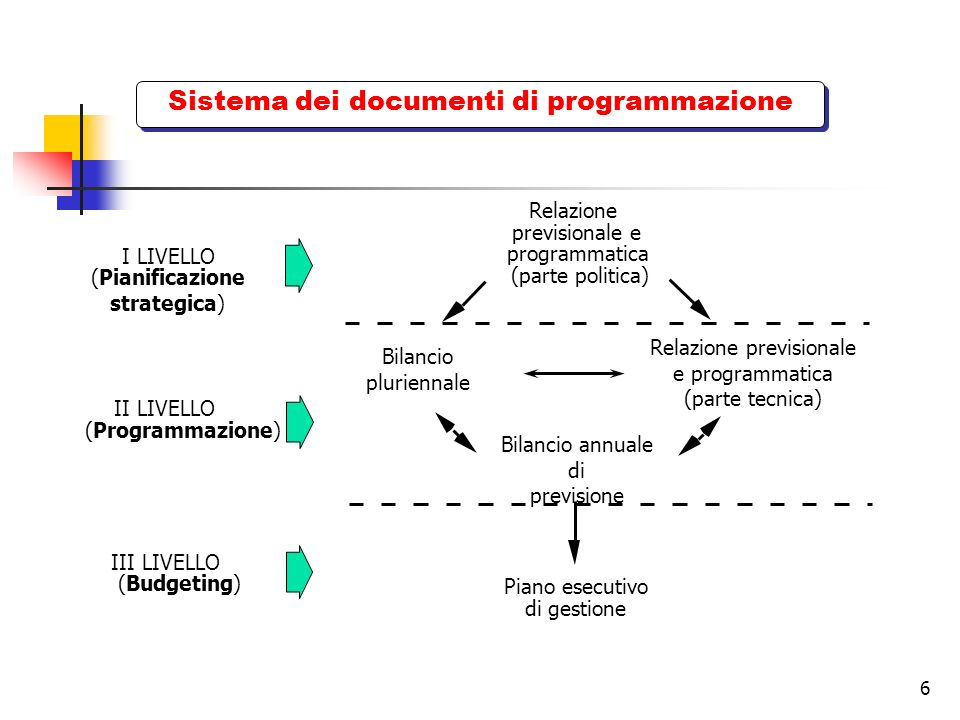 7 Princìpi del bilancio Articolo 162, D.lgs.267/2000 1.