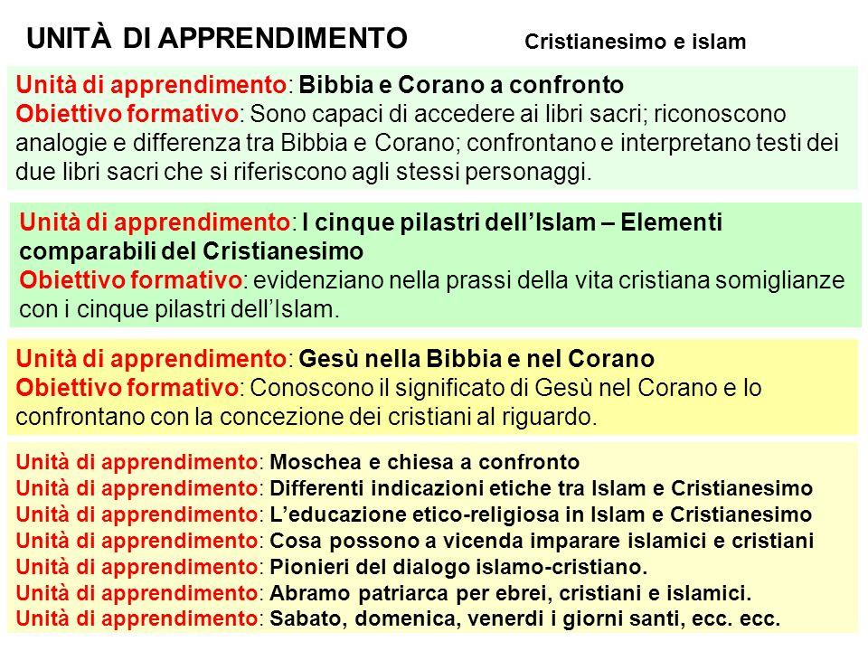 UNITÀ DI APPRENDIMENTO Cristianesimo e islam Unità di apprendimento: Bibbia e Corano a confronto Obiettivo formativo: Sono capaci di accedere ai libri