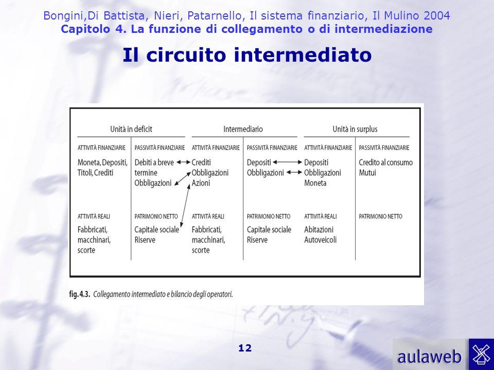 Bongini,Di Battista, Nieri, Patarnello, Il sistema finanziario, Il Mulino 2004 Capitolo 4. La funzione di collegamento o di intermediazione 12 Il circ