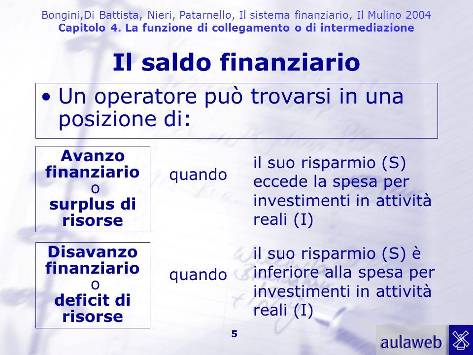 Bongini,Di Battista, Nieri, Patarnello, Il sistema finanziario, Il Mulino 2004 Capitolo 4. La funzione di collegamento o di intermediazione 5 Il saldo