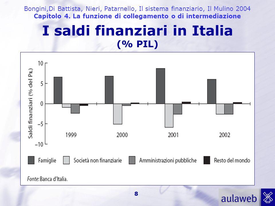 Bongini,Di Battista, Nieri, Patarnello, Il sistema finanziario, Il Mulino 2004 Capitolo 4. La funzione di collegamento o di intermediazione 8 I saldi