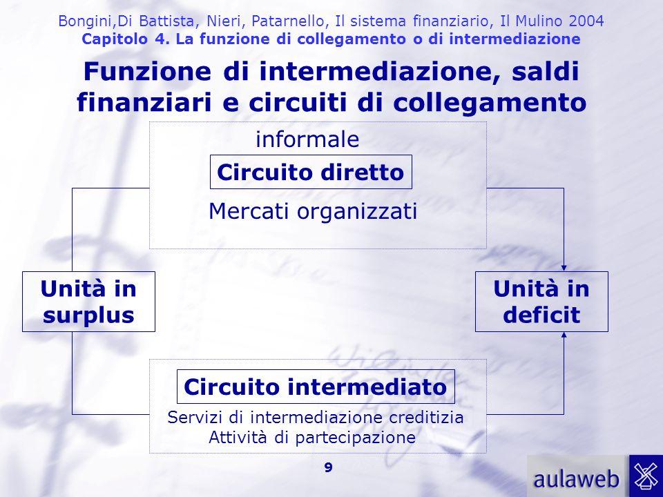Bongini,Di Battista, Nieri, Patarnello, Il sistema finanziario, Il Mulino 2004 Capitolo 4. La funzione di collegamento o di intermediazione 9 Funzione